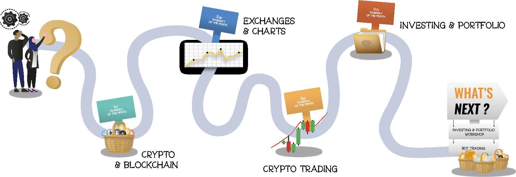 Starters Workshop flow