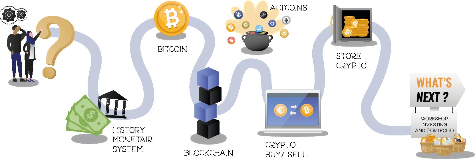 Crypto and Blockchain workshop
